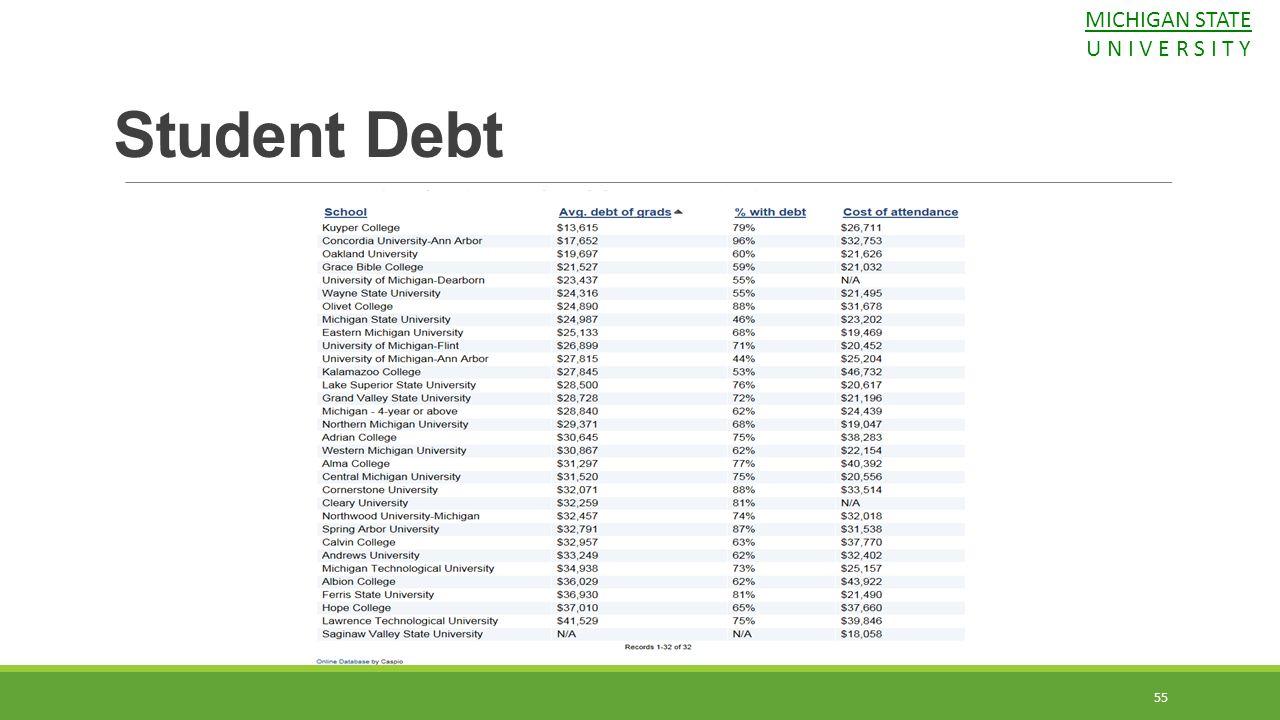 Student Debt MICHIGAN STATE U N I V E R S I T Y 55