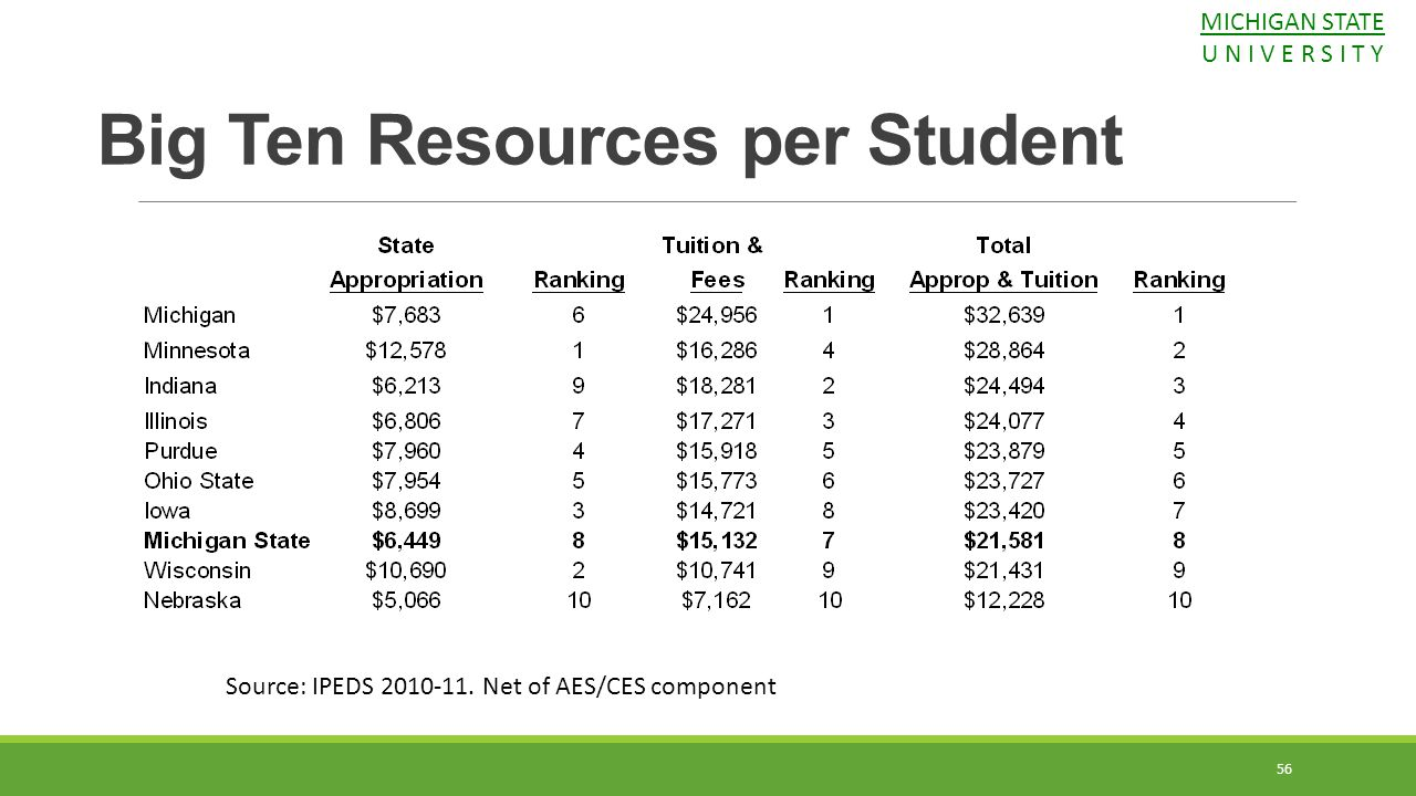56 Big Ten Resources per Student Source: IPEDS 2010-11. Net of AES/CES component MICHIGAN STATE U N I V E R S I T Y