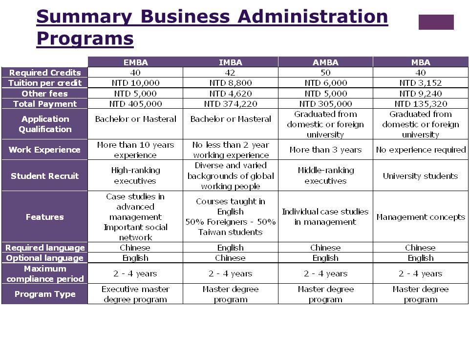 Summary Business Administration Programs
