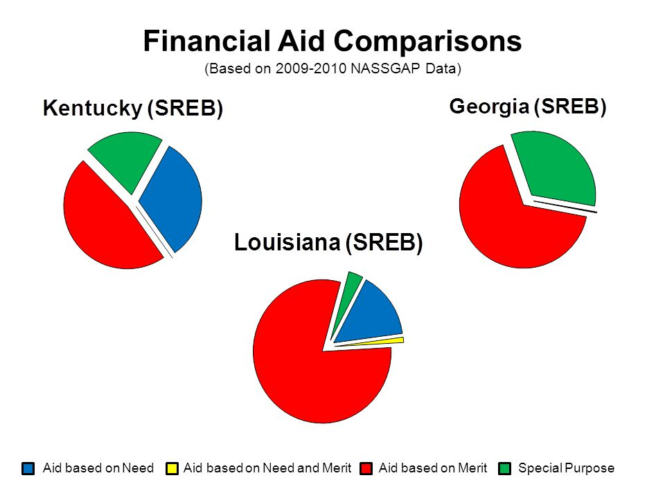 Aid based on Need Aid based on Need and Merit Aid based on Merit Special Purpose Financial Aid Comparisons (Based on 2009-2010 NASSGAP Data)