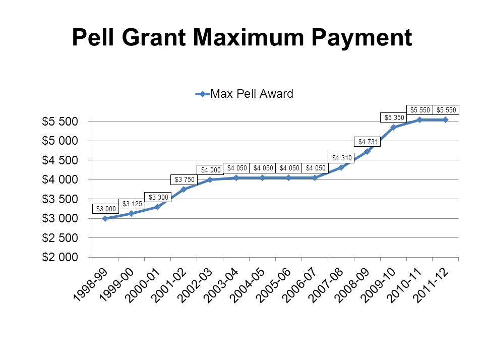 Pell Grant Maximum Payment