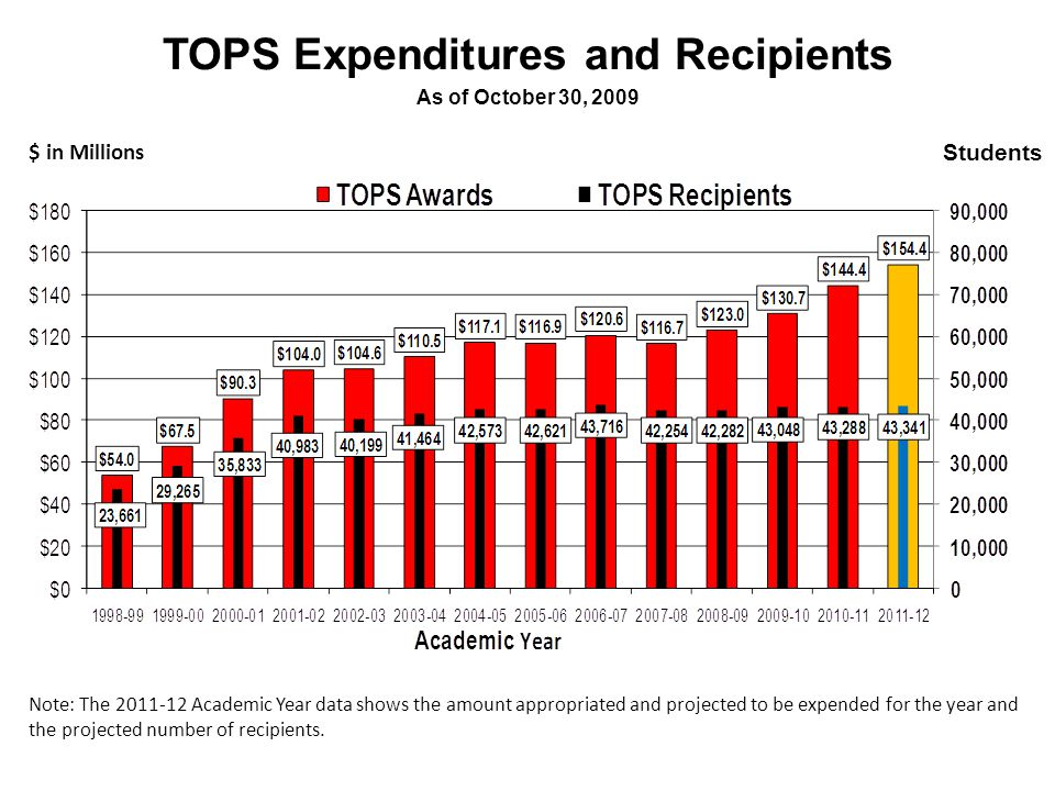 TOPS Expenditures and Recipients As of October 30, 2009 Note: The 2011-12 Academic Year data shows the amount appropriated and projected to be expended for the year and the projected number of recipients.