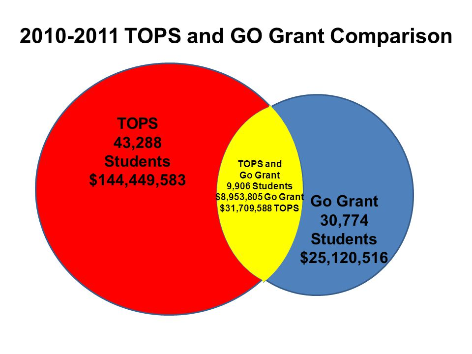 2010-2011 TOPS and GO Grant Comparison TOPS 43,288 Students $144,449,583 Go Grant 30,774 Students $25,120,516 TOPS and Go Grant 9,906 Students $8,953,805 Go Grant $31,709,588 TOPS