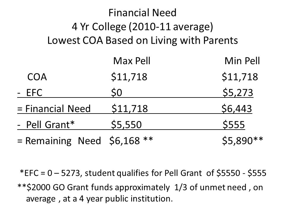 Financial Need 4 Yr College (2010-11 average) Lowest COA Based on Living with Parents Max Pell Min Pell COA $11,718 $11,718 -EFC $0 $5,273 = Financial Need $11,718 $6,443 -Pell Grant* $5,550 $555 = Remaining Need $6,168 ** $5,890** *EFC = 0 – 5273, student qualifies for Pell Grant of $5550 - $555 **$2000 GO Grant funds approximately 1/3 of unmet need, on average, at a 4 year public institution.