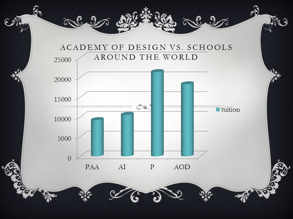 ACADEMY OF DESIGN VS. SCHOOLS AROUND THE WORLD