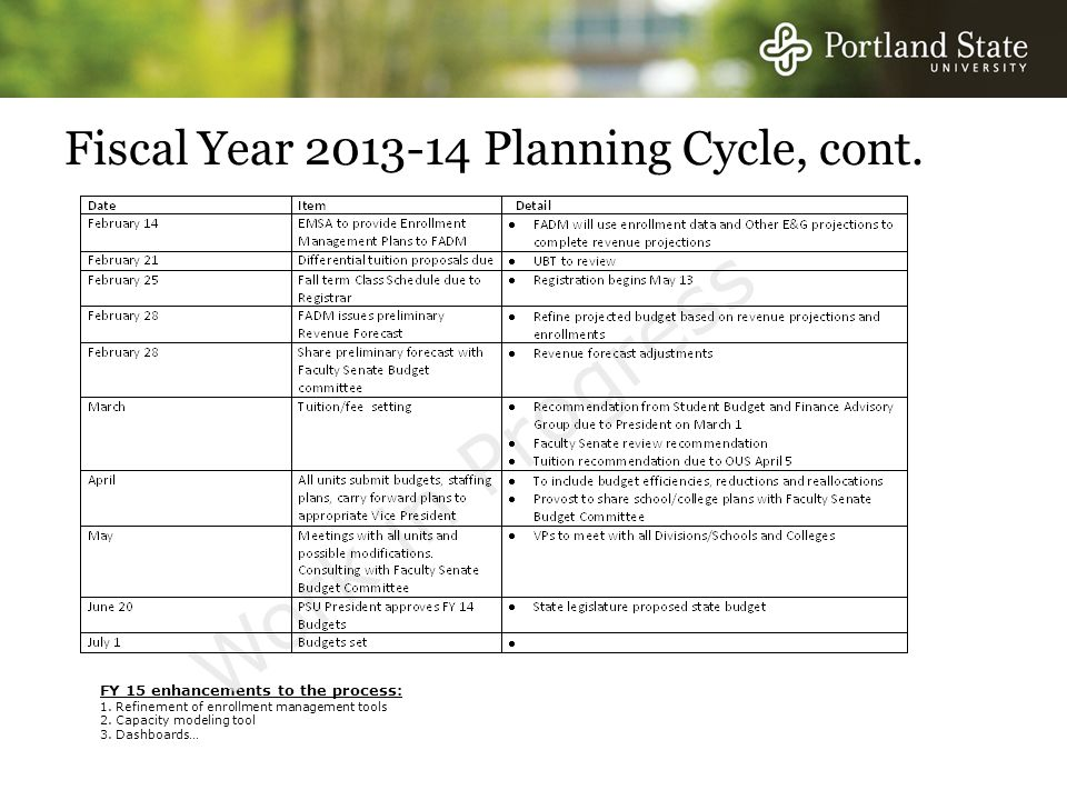 Fiscal Year 2013-14 Planning Cycle, cont. FY 15 enhancements to the process: 1.