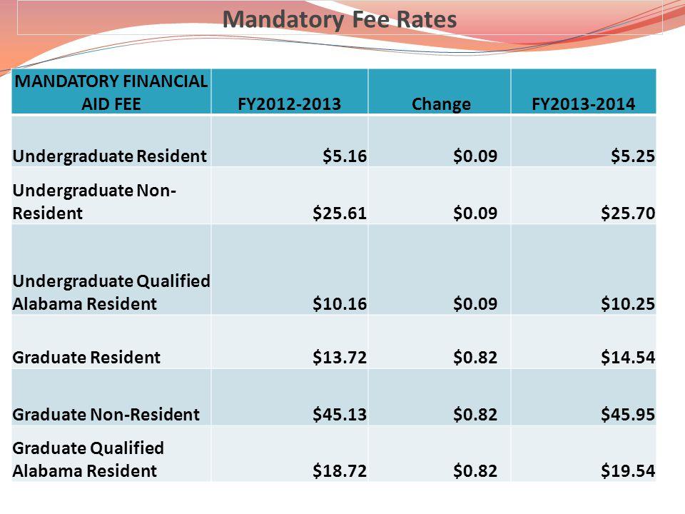 Mandatory Fee Rates MANDATORY FINANCIAL AID FEEFY2012-2013 ChangeFY2013-2014 Undergraduate Resident$5.16 $0.09$5.25 Undergraduate Non- Resident$25.61 $0.09$25.70 Undergraduate Qualified Alabama Resident$10.16 $0.09$10.25 Graduate Resident$13.72 $0.82$14.54 Graduate Non-Resident$45.13 $0.82$45.95 Graduate Qualified Alabama Resident$18.72 $0.82$19.54
