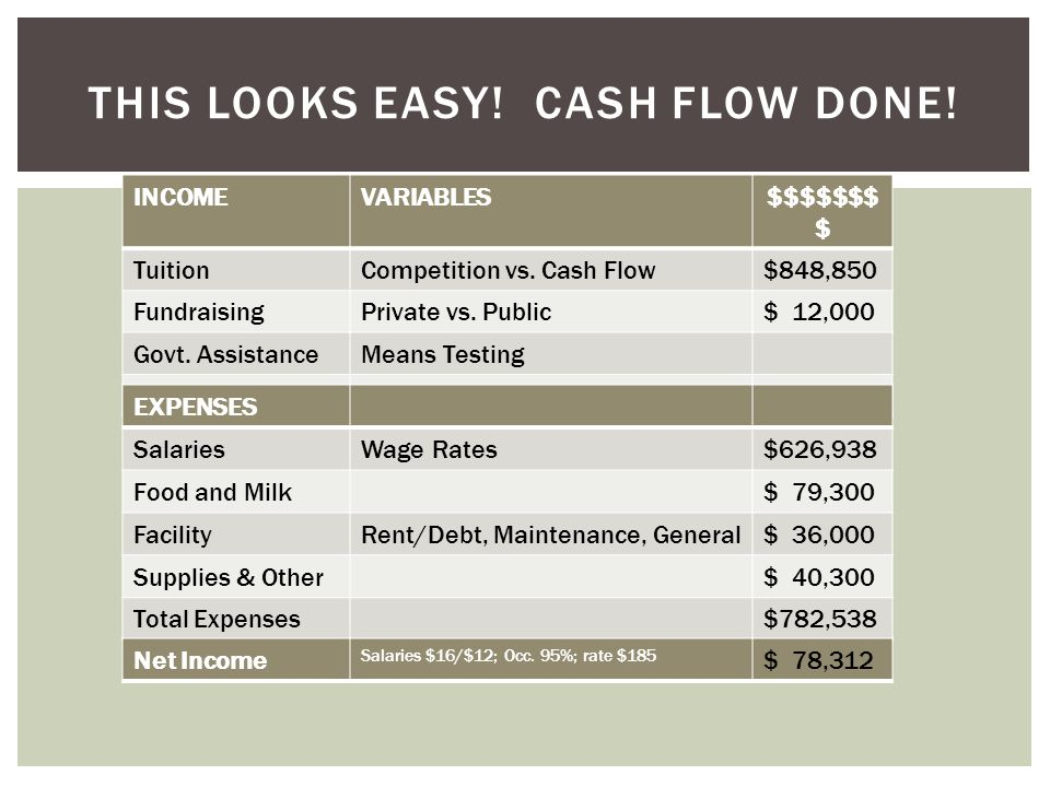 INCOMEVARIABLES$$$$$$$ $ TuitionCompetition vs. Cash Flow$848,850 FundraisingPrivate vs.