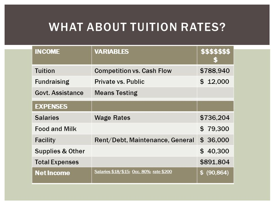 INCOMEVARIABLES$$$$$$$ $ TuitionCompetition vs. Cash Flow$788,940 FundraisingPrivate vs.