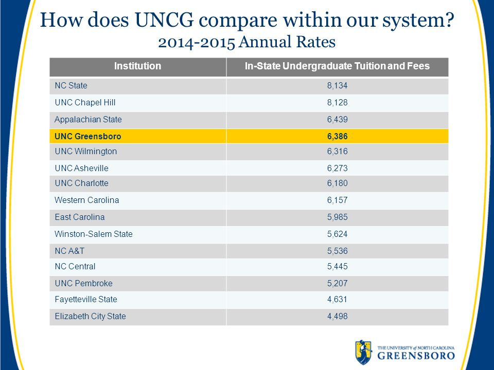How does UNCG compare within our system? 2014-2015 Annual Rates InstitutionIn-State Undergraduate Tuition and Fees NC State8,134 UNC Chapel Hill8,128