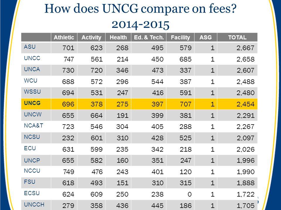 How does UNCG compare on fees? 2014-2015 AthleticActivityHealthEd. & Tech.FacilityASGTOTAL ASU 70162326849557912,667 UNCC 74756121445068512,658 UNCA 7
