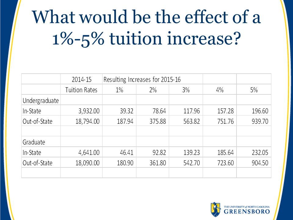 What would be the effect of a 1%-5% tuition increase