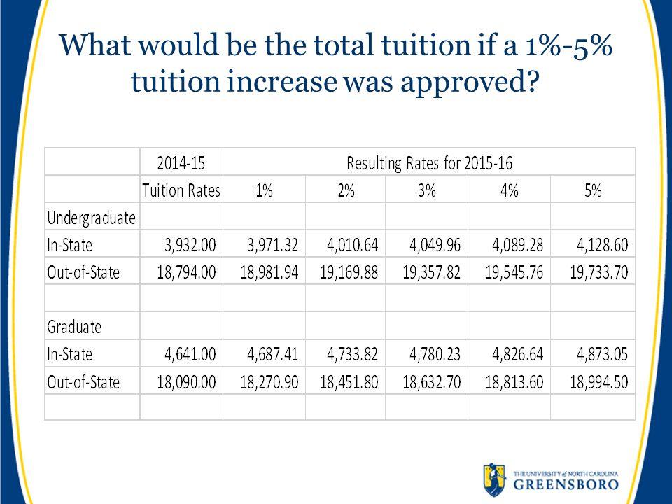 What would be the total tuition if a 1%-5% tuition increase was approved
