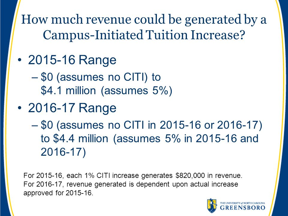 How much revenue could be generated by a Campus-Initiated Tuition Increase? 2015-16 Range –$0 (assumes no CITI) to $4.1 million (assumes 5%) 2016-17 R