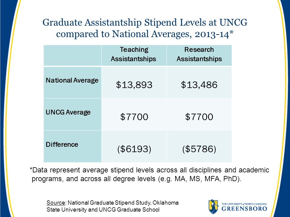 Graduate Assistantship Stipend Levels at UNCG compared to National Averages, 2013-14* Teaching Assistantships Research Assistantships National Average