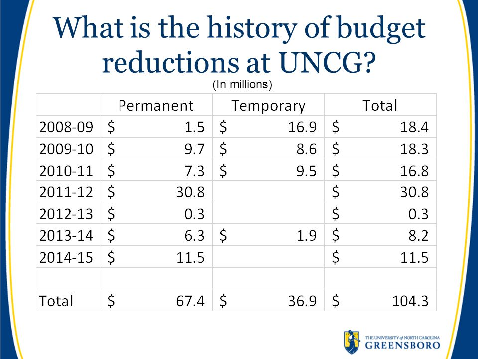 What is the history of budget reductions at UNCG? (In millions)