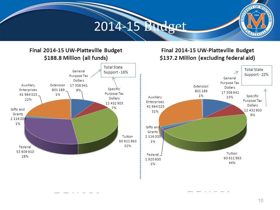 2014-15 Budget 10