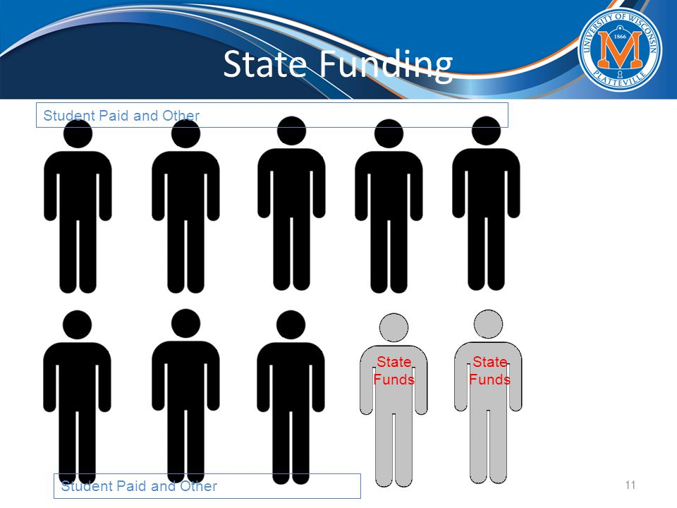 State Funding 11 State Funds Student Paid and Other