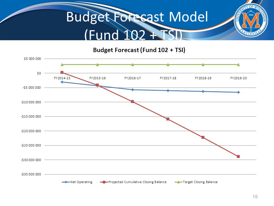 Budget Forecast Model (Fund 102 + TSI)_ 18