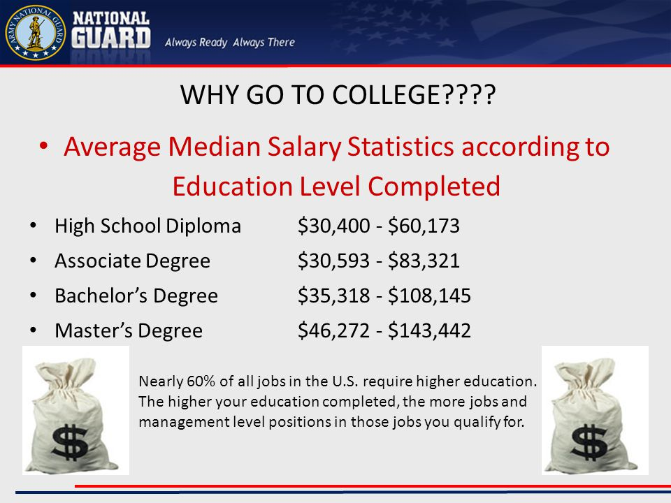 Average Cost of College Education SchoolAverage Yearly CostEstimated 4-Year Degree Cost Indiana University$20,870$83,480 Purdue University$21,492$85,968 Ball State University$18,622$74,488 IUPUI$9,496$37,984 Ivy Tech$4,926*2 year only $9,852 University of Phoenix Online$10,226$40,904 University of Indianapolis$25,514$102,056 *Average student loan debt for college graduates ranges from $4,450 to $49,450