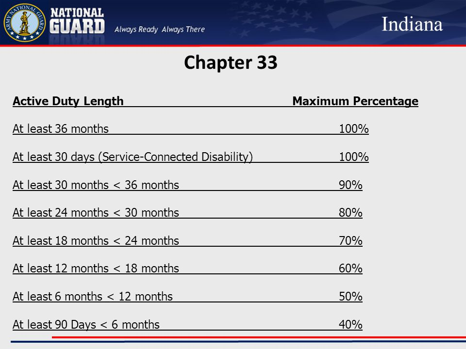 Chapter 33 Active Duty LengthMaximum Percentage At least 36 months100% At least 30 days (Service-Connected Disability)100% At least 30 months < 36 months90% At least 24 months < 30 months80% At least 18 months < 24 months70% At least 12 months < 18 months60% At least 6 months < 12 months50% At least 90 Days < 6 months40% Indiana