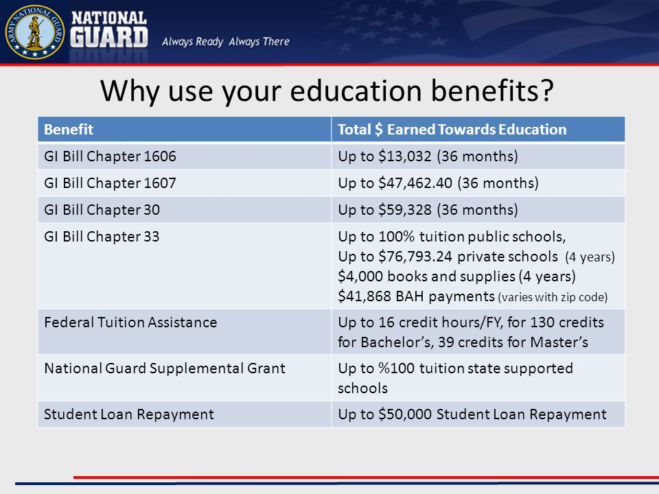 Agenda Indiana NATIONAL GUARD SUPPLEMENTAL GRANT (NGSG) FEDERAL TUITION ASSISTANCE (FTA) MONTGOMERY GI BILL (MGIB) Ch.