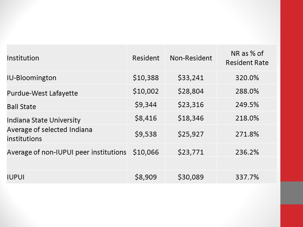 InstitutionResidentNon-Resident NR as % of Resident Rate IU-Bloomington$10,388$33,241320.0% Purdue-West Lafayette $10,002$28,804288.0% Ball State $9,3