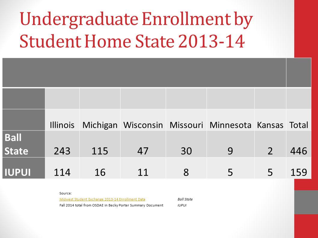 Undergraduate Enrollment by Student Home State 2013-14 IllinoisMichiganWisconsinMissouriMinnesotaKansasTotal Ball State243115473092446 IUPUI1141611855