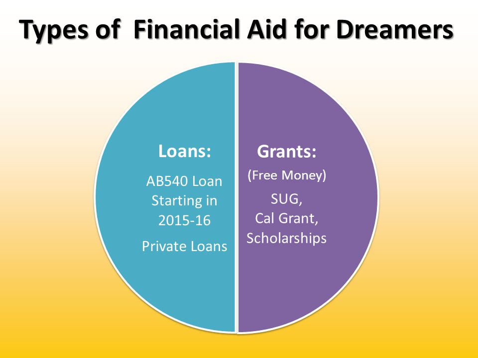 Amounts of AB540 Financial Aid Grants: SUG (State University Grant)-Up to State Tuition ($5,472) Cal Grant A-Up to State Tuition ($5,472) Cal Grant B- Up to State Tuition ($5,472) plus Access ($1,473) Grants: SUG (State University Grant)-Up to State Tuition ($5,472) Cal Grant A-Up to State Tuition ($5,472) Cal Grant B- Up to State Tuition ($5,472) plus Access ($1,473) Loans: NEW-Dream Loan for AB540 students starting 2015-16 Private Loans: Based on Credit Loans: NEW-Dream Loan for AB540 students starting 2015-16 Private Loans: Based on Credit Other: Outside Scholarships Apply Today Internal Scholarship Check with your institution Other: Outside Scholarships Apply Today Internal Scholarship Check with your institution