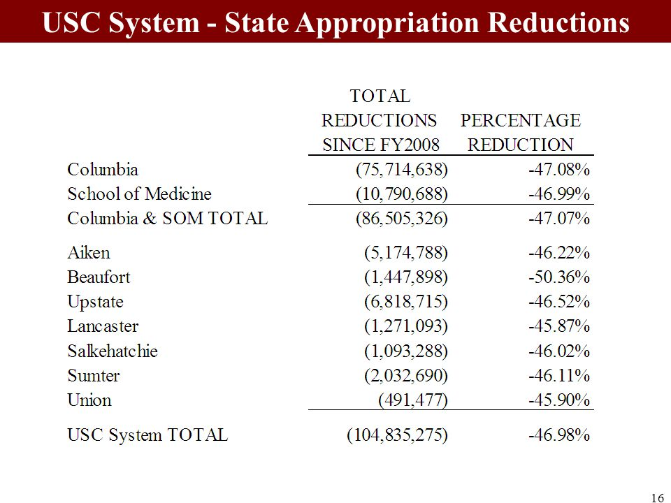 16 USC System - State Appropriation Reductions