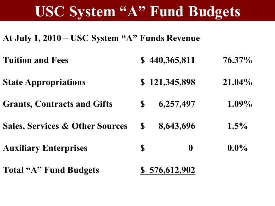 At July 1, 2010 – USC System A Funds Revenue Tuition and Fees $ 440,365,81176.37% State Appropriations$ 121,345,89821.04% Grants, Contracts and Gifts$ 6,257,497 1.09% Sales, Services & Other Sources$ 8,643,696 1.5% Auxiliary Enterprises$ 0 0.0% Total A Fund Budgets$ 576,612,902 USC System A Fund Budgets