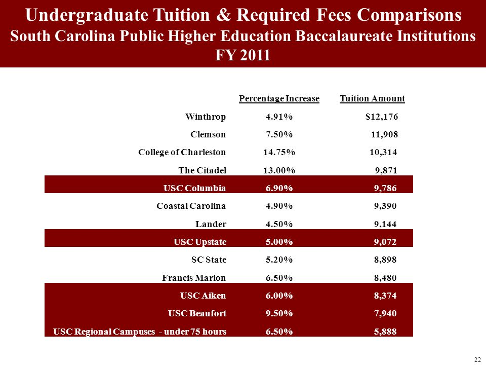 22 Undergraduate Tuition & Required Fees Comparisons South Carolina Public Higher Education Baccalaureate Institutions FY 2011 Percentage IncreaseTuit