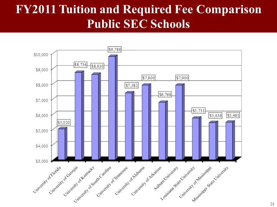 FY2011 Tuition and Required Fee Comparison Public SEC Schools 23