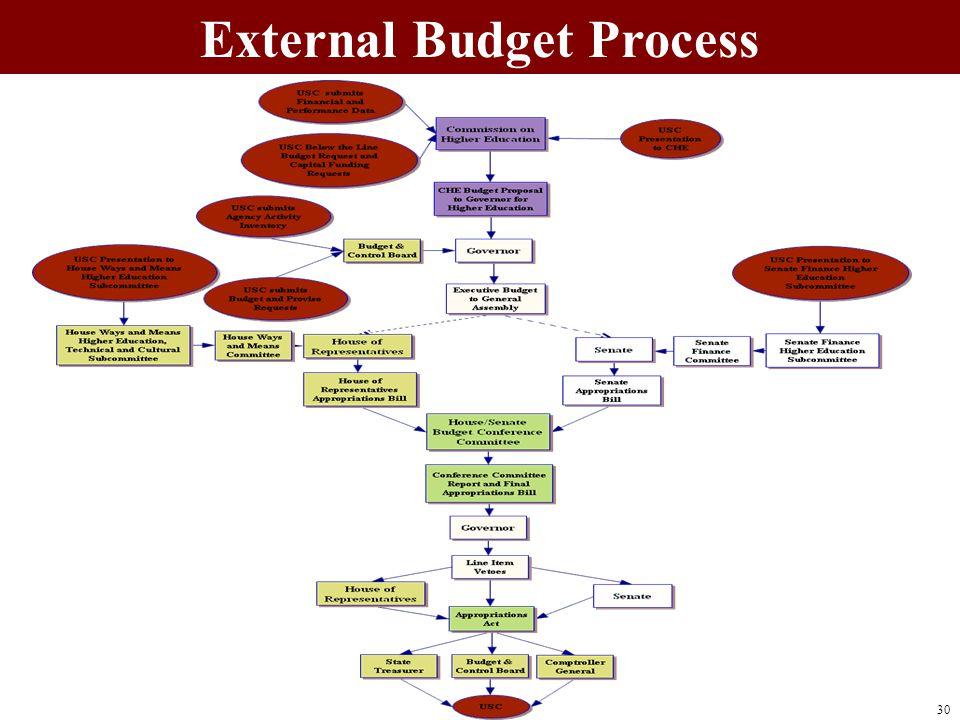 External Budget Process 30