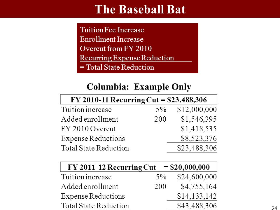 Tuition Fee Increase Enrollment Increase Overcut from FY 2010 Recurring Expense Reduction = Total State Reduction Columbia: Example Only The Baseball Bat FY 2010-11 Recurring Cut = $23,488,306 Tuition increase5%$12,000,000 Added enrollment200$1,546,395 FY 2010 Overcut $1,418,535 Expense Reductions $8,523,376 Total State Reduction $23,488,306 FY 2011-12 Recurring Cut = $20,000,000 Tuition increase5%$24,600,000 Added enrollment200$4,755,164 Expense Reductions $14,133,142 Total State Reduction $43,488,306 34