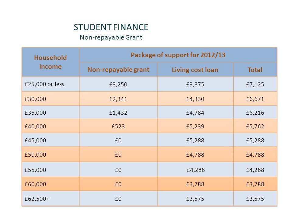 STUDENT FINANCE Non-repayable Grant