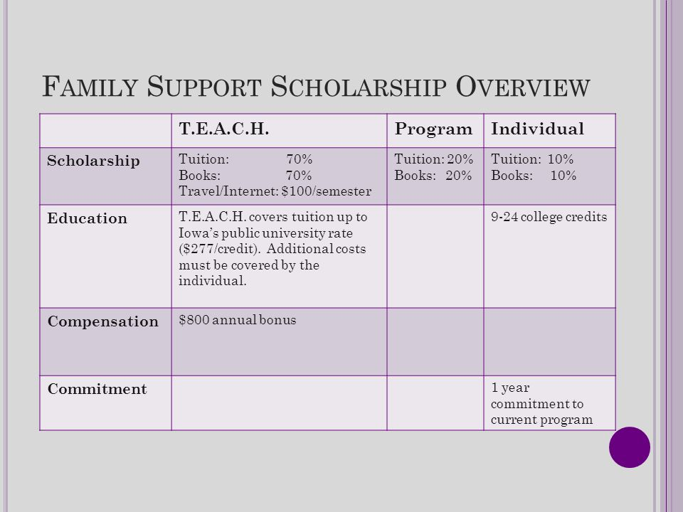 F AMILY S UPPORT S CHOLARSHIP O VERVIEW T.E.A.C.H.ProgramIndividual Scholarship Tuition: 70% Books: 70% Travel/Internet: $100/semester Tuition: 20% Bo
