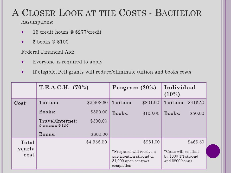 A C LOSER L OOK AT THE C OSTS - B ACHELOR Assumptions: 15 credit hours @ $277/credit 5 books @ $100 Federal Financial Aid: Everyone is required to apply If eligible, Pell grants will reduce/eliminate tuition and books costs T.E.A.C.H.