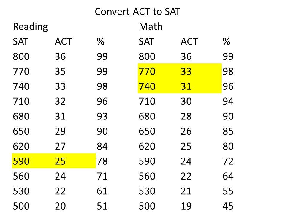 Convert ACT to SAT ReadingMath SATACT%SATACT% 80036998003699 77035997703398 74033987403196 71032967103094 68031936802890 65029906502685 62027846202580
