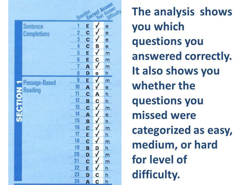 The analysis shows you which questions you answered correctly. It also shows you whether the questions you missed were categorized as easy, medium, or