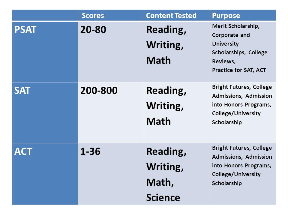ScoresContent TestedPurpose PSAT20-80 Reading, Writing, Math Merit Scholarship, Corporate and University Scholarships, College Reviews, Practice for S