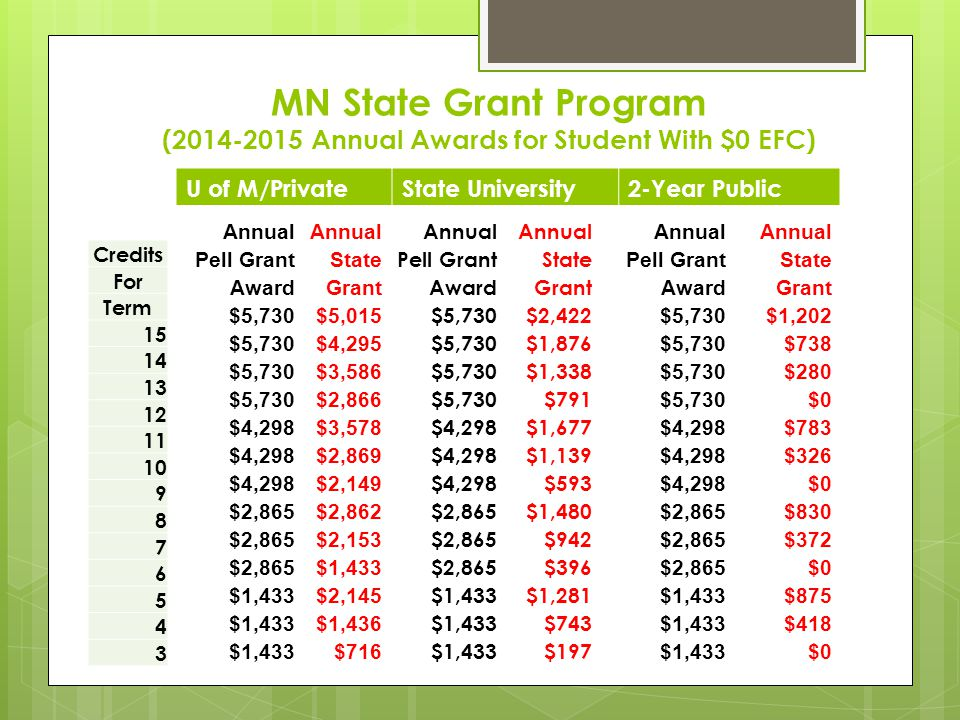 MN State Grant Program (2014-2015 Annual Awards for Student With $0 EFC) Credits For Term 15 14 13 12 11 10 9 8 7 6 5 4 3 U of M/PrivateState University2-Year Public Annual Pell GrantState AwardGrant $5,730$2,422 $5,730$1,876 $5,730$1,338 $5,730$791 $4,298$1,677 $4,298$1,139 $4,298$593 $2,865$1,480 $2,865$942 $2,865$396 $1,433$1,281 $1,433$743 $1,433$197 Annual Pell GrantState AwardGrant $5,730$1,202 $5,730$738 $5,730$280 $5,730$0 $4,298$783 $4,298$326 $4,298$0 $2,865$830 $2,865$372 $2,865$0 $1,433$875 $1,433$418 $1,433$0 Annual Pell GrantState AwardGrant $5,730$5,015 $5,730$4,295 $5,730$3,586 $5,730$2,866 $4,298$3,578 $4,298$2,869 $4,298$2,149 $2,865$2,862 $2,865$2,153 $2,865$1,433 $2,145 $1,433$1,436 $1,433$716