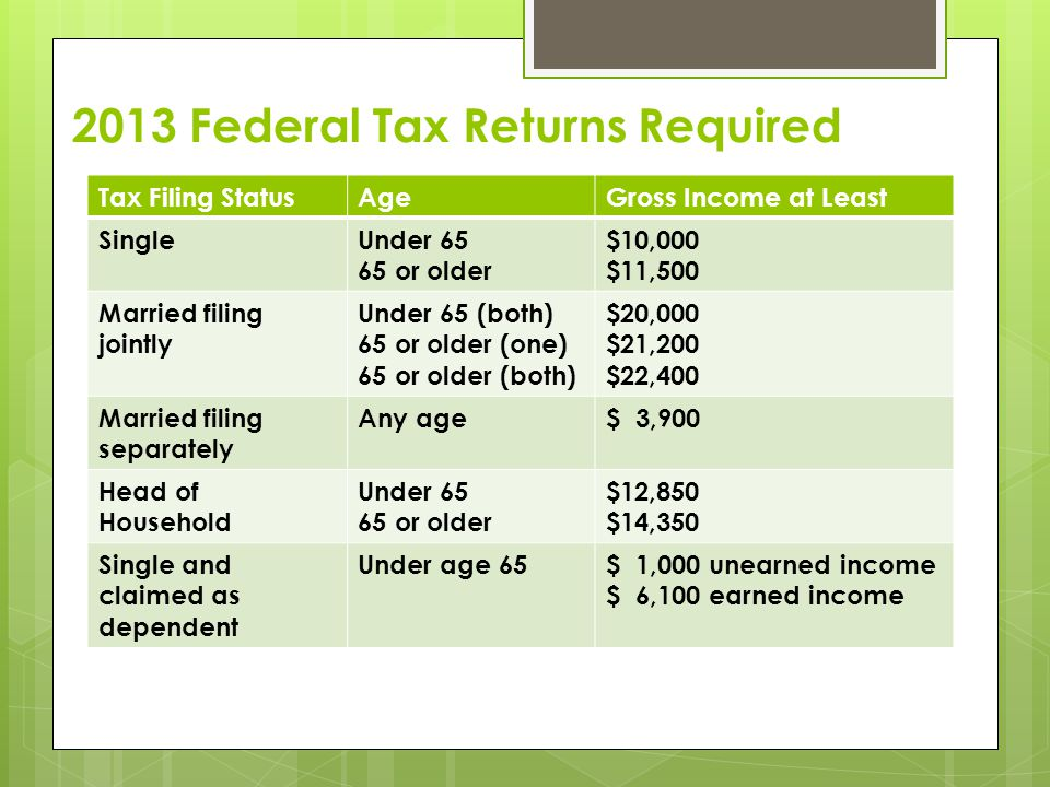 2013 Federal Tax Returns Required Tax Filing StatusAgeGross Income at Least SingleUnder 65 65 or older $10,000 $11,500 Married filing jointly Under 65 (both) 65 or older (one) 65 or older (both) $20,000 $21,200 $22,400 Married filing separately Any age$ 3,900 Head of Household Under 65 65 or older $12,850 $14,350 Single and claimed as dependent Under age 65$ 1,000 unearned income $ 6,100 earned income