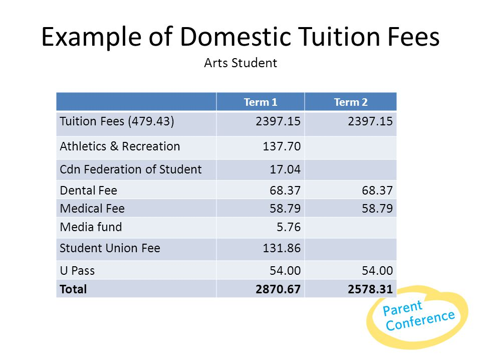 Example of Domestic Tuition Fees Arts Student Term 1Term 2 Tuition Fees (479.43)2397.15 Athletics & Recreation 137.70 Cdn Federation of Student 17.04 Dental Fee 68.37 Medical Fee 58.79 Media fund 5.76 Student Union Fee 131.86 U Pass 54.00 Total2870.672578.31