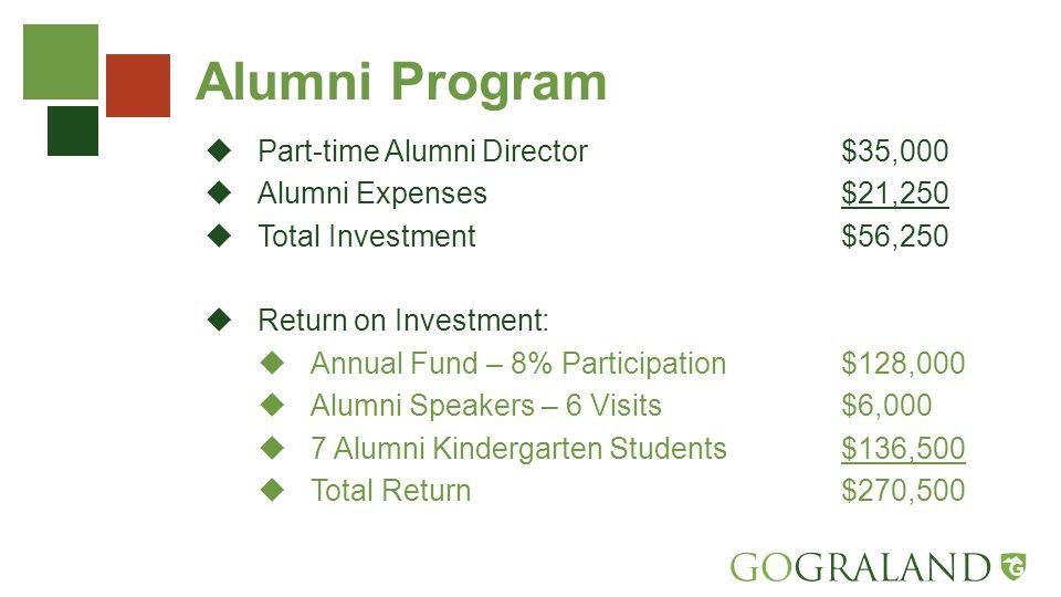 Alumni Program  Part-time Alumni Director$35,000  Alumni Expenses$21,250  Total Investment$56,250  Return on Investment:  Annual Fund – 8% Participation$128,000  Alumni Speakers – 6 Visits$6,000  7 Alumni Kindergarten Students$136,500  Total Return$270,500