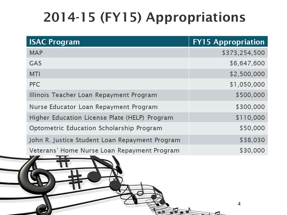 2014-15 (FY15) Appropriations ISAC ProgramFY15 Appropriation MAP$373,254,500 GAS$6,647,600 MTI$2,500,000 PFC$1,050,000 Illinois Teacher Loan Repayment Program$500,000 Nurse Educator Loan Repayment Program$300,000 Higher Education License Plate (HELP) Program$110,000 Optometric Education Scholarship Program$50,000 John R.