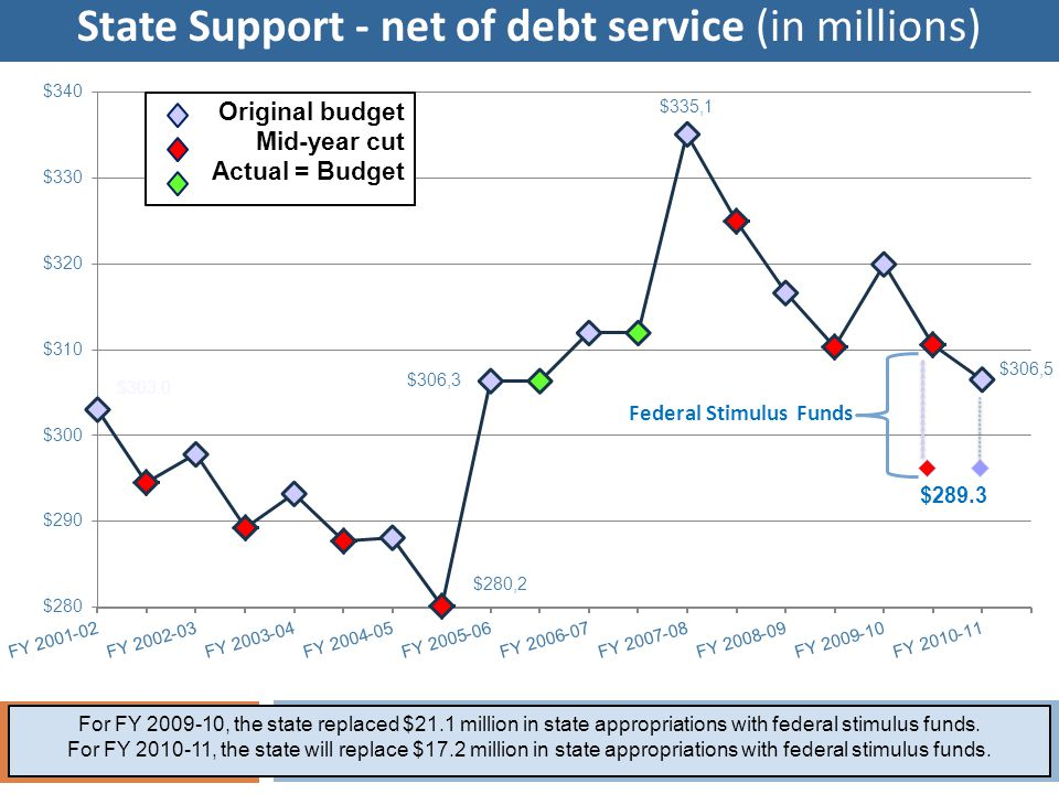State Support - net of debt service (in millions) For FY 2009-10, the state replaced $21.1 million in state appropriations with federal stimulus funds