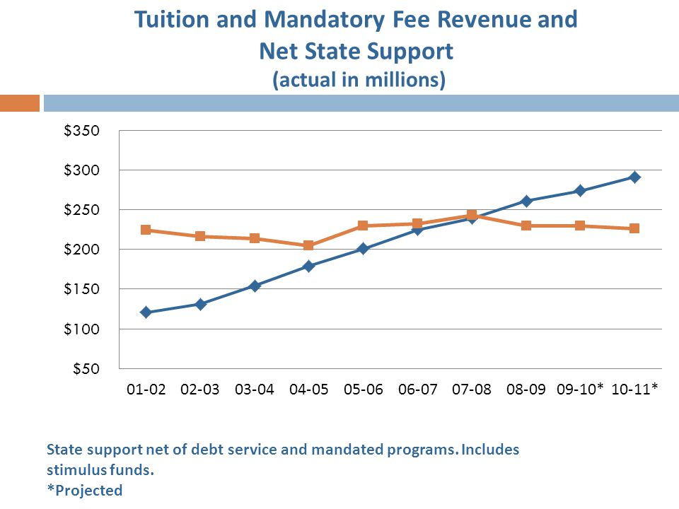 Tuition and Mandatory Fee Revenue and Net State Support (actual in millions) State support net of debt service and mandated programs. Includes stimulu