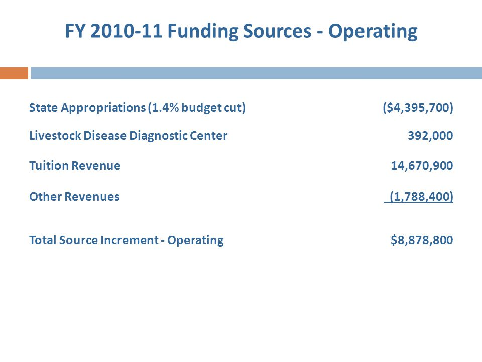 FY 2010-11 Funding Sources - Operating State Appropriations (1.4% budget cut)($4,395,700) Livestock Disease Diagnostic Center392,000 Tuition Revenue14