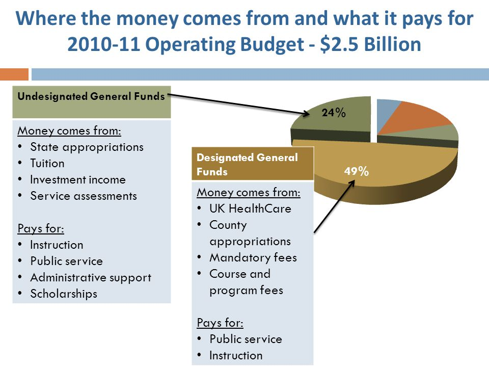 Where the money comes from and what it pays for 2010-11 Operating Budget - $2.5 Billion Undesignated General Funds Money comes from: State appropriati